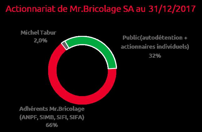 actionnariat-mr-bricolage-_-31-dec-2017