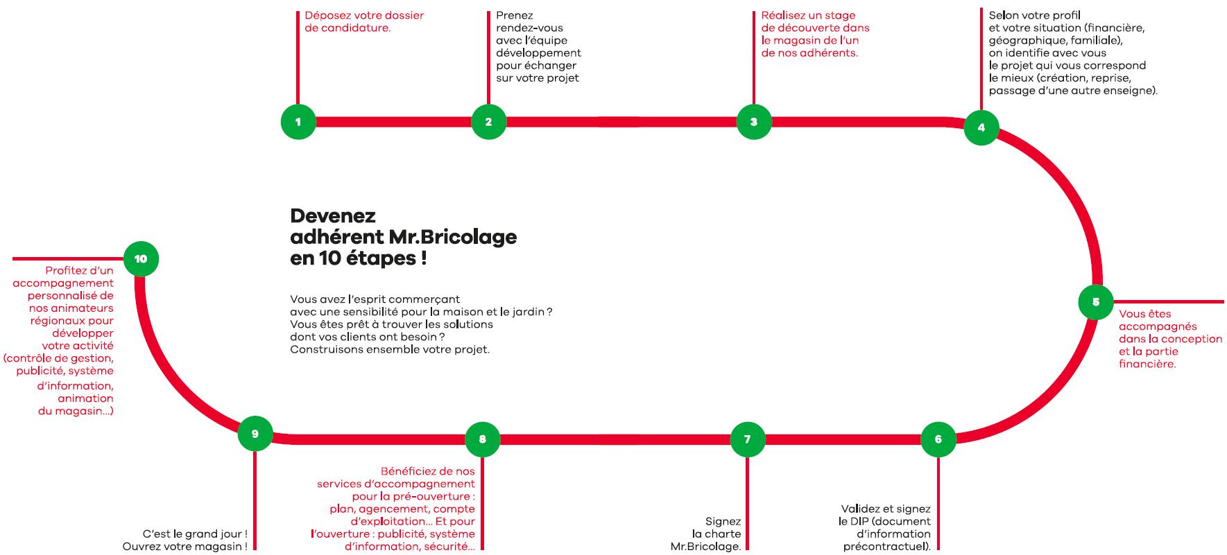 10-etapes-pour-devenir-adherent